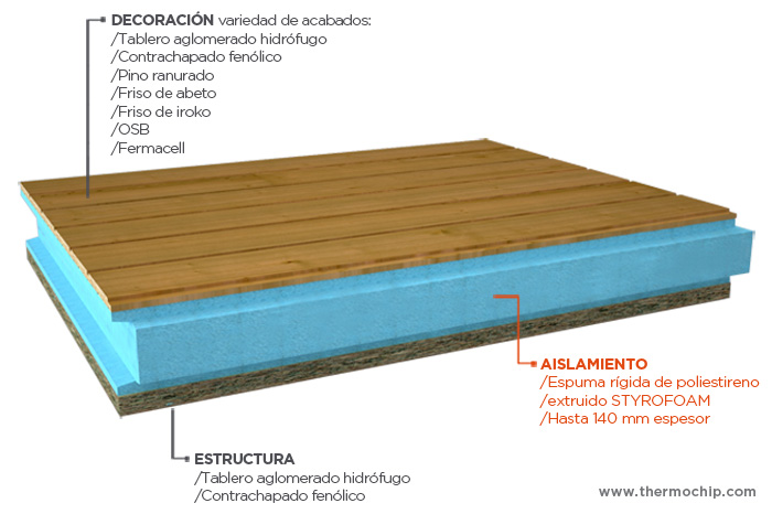 Thermochip maderamen for Tejados de madera thermochip